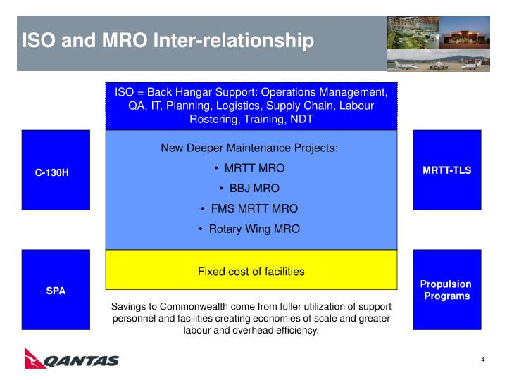 ISO and MRO Inter-relationship