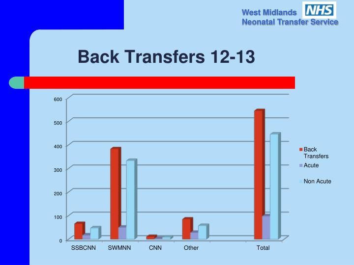 Back Transfers 12-13
