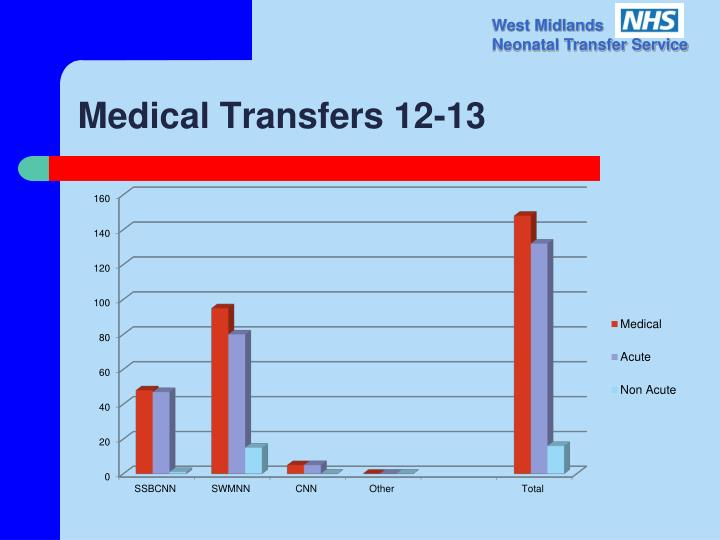 Medical Transfers 12-13