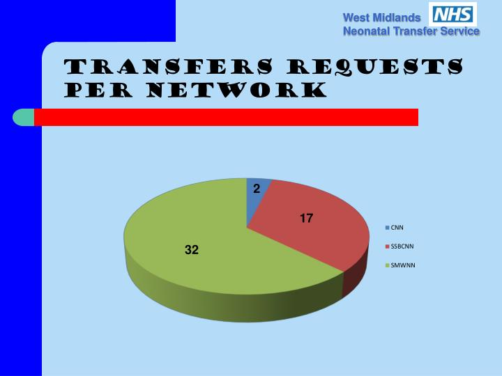 Transfers requests Per network