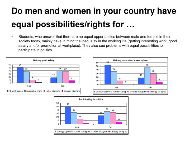 Do men and women in your country have equal possibilities/rights for …