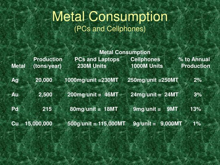 Metal Consumption