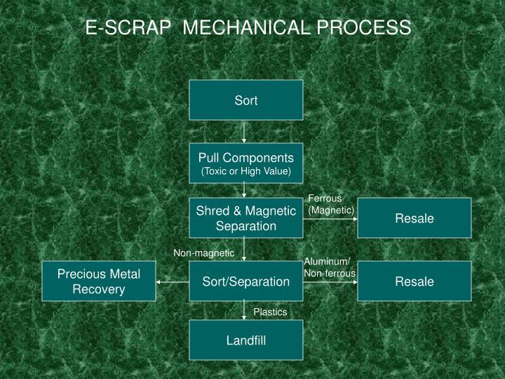 E-SCRAP  MECHANICAL PROCESS