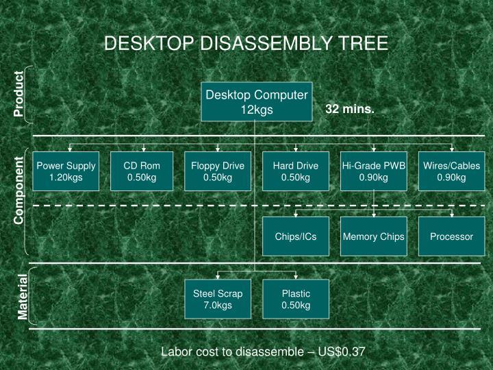 DESKTOP DISASSEMBLY TREE