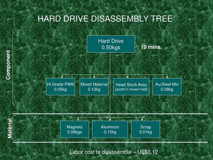 HARD DRIVE DISASSEMBLY TREE