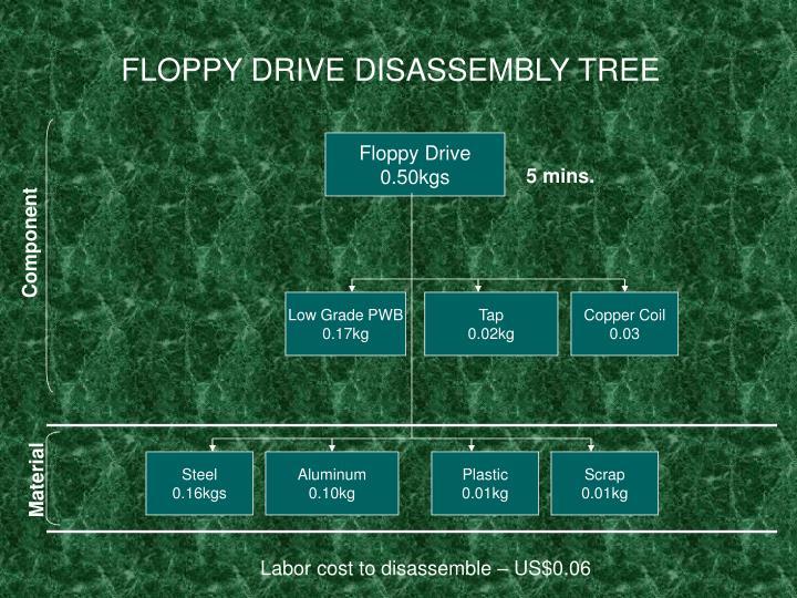 FLOPPY DRIVE DISASSEMBLY TREE