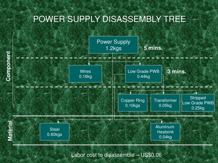 POWER SUPPLY DISASSEMBLY TREE