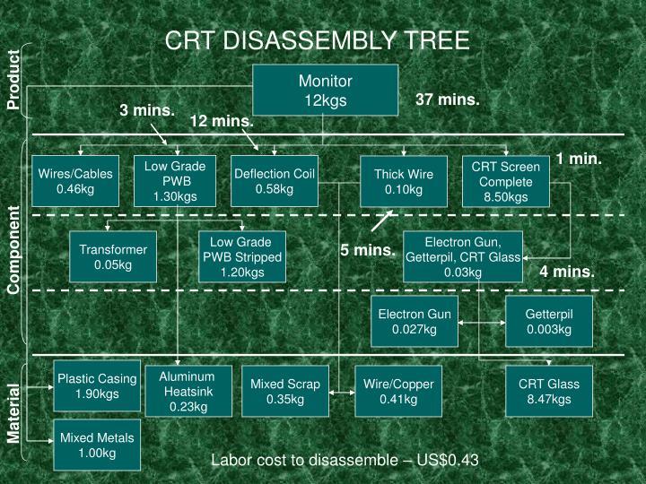 CRT DISASSEMBLY TREE