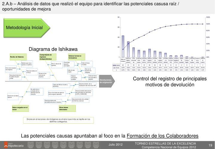 2.A.b – Análisis de datos que realizó el equipo para identificar las potenciales casusa raíz / oportunidades de mejora