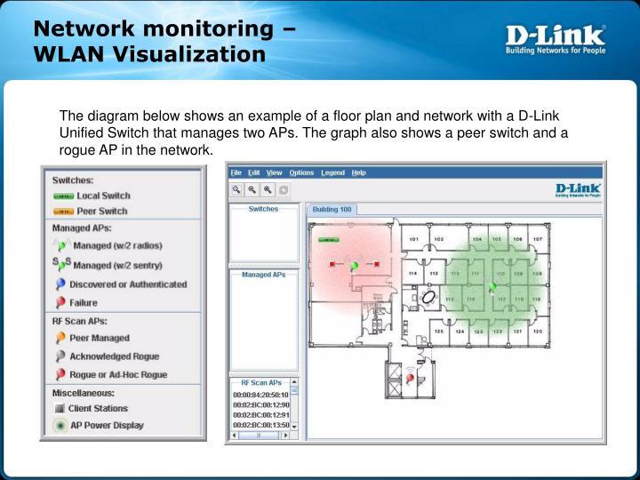 Network monitoring –
