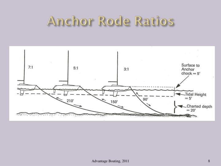 Anchor Rode Ratios