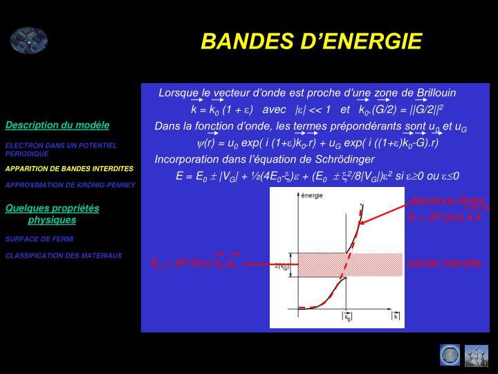 APPARITION DE BANDES INTERDITES