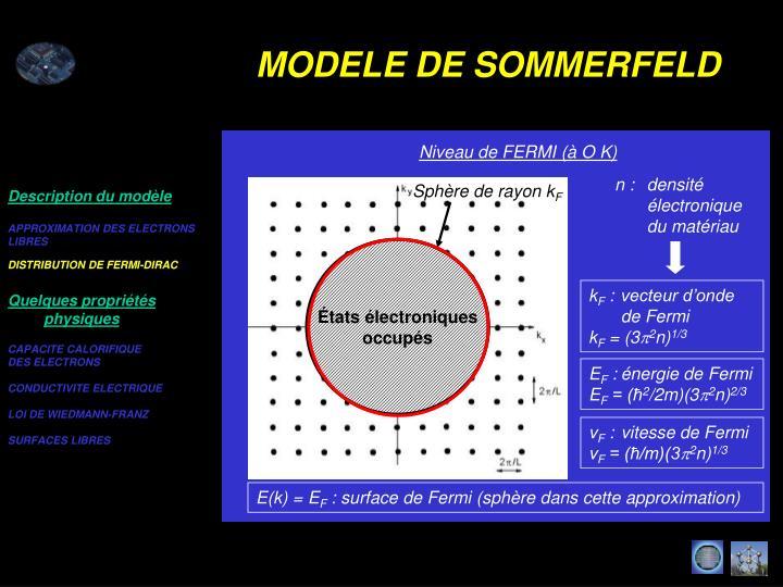DISTRIBUTION DE FERMI-DIRAC