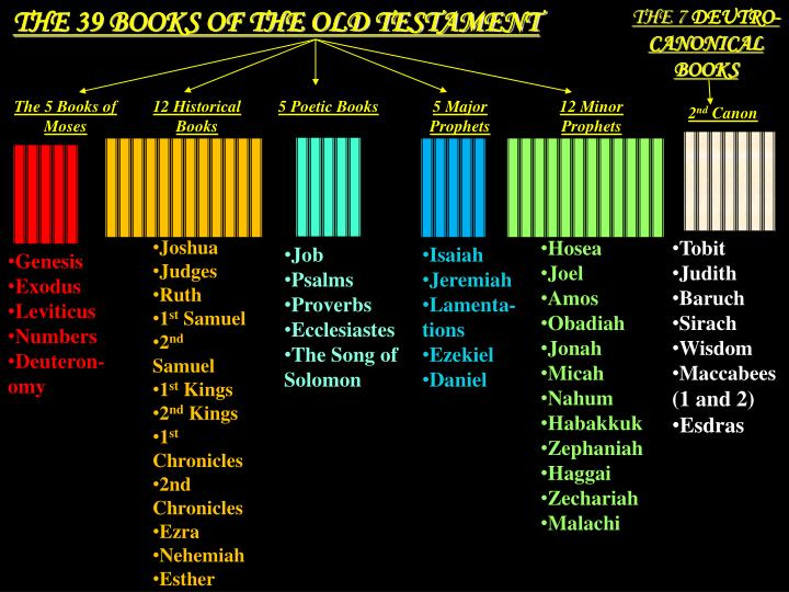 THE 39 BOOKS OF THE OLD TESTAMENT
