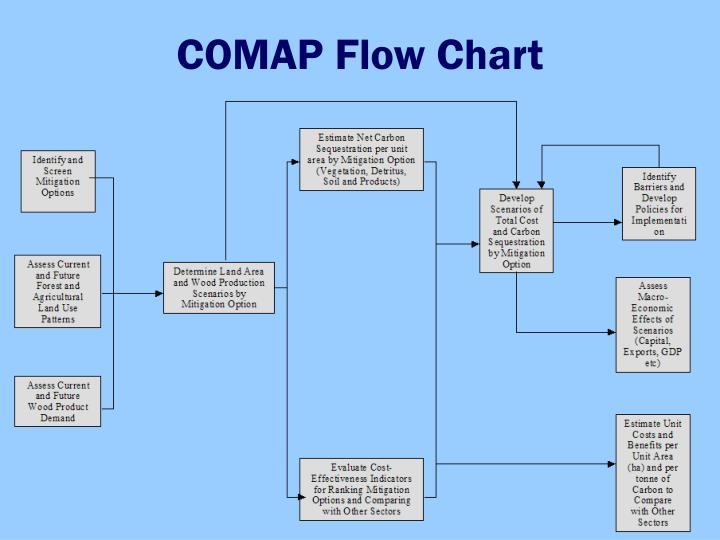 COMAP Flow Chart