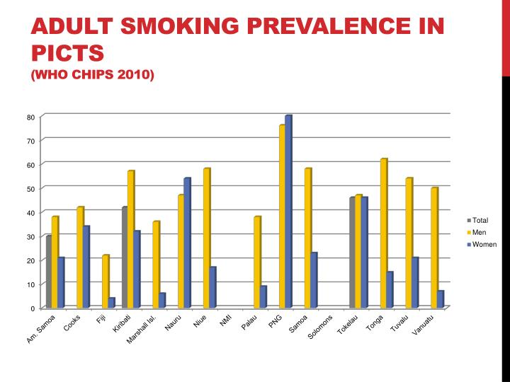 Adult Smoking Prevalence in PICTs