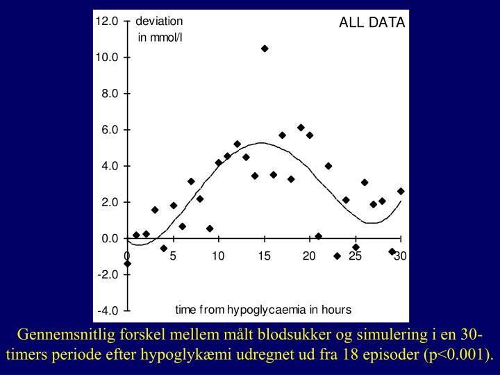 Gennemsnitlig forskel mellem målt blodsukker