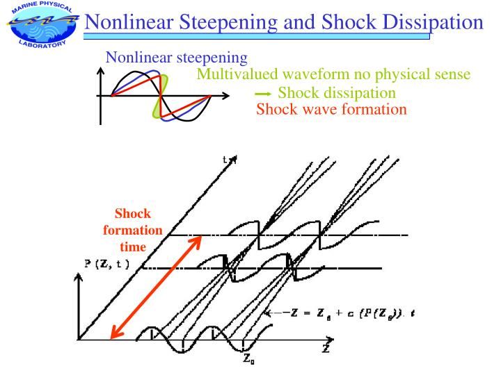Nonlinear steepening