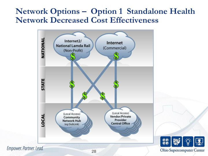 Network Options –  Option 1  Standalone Health Network Decreased Cost Effectiveness