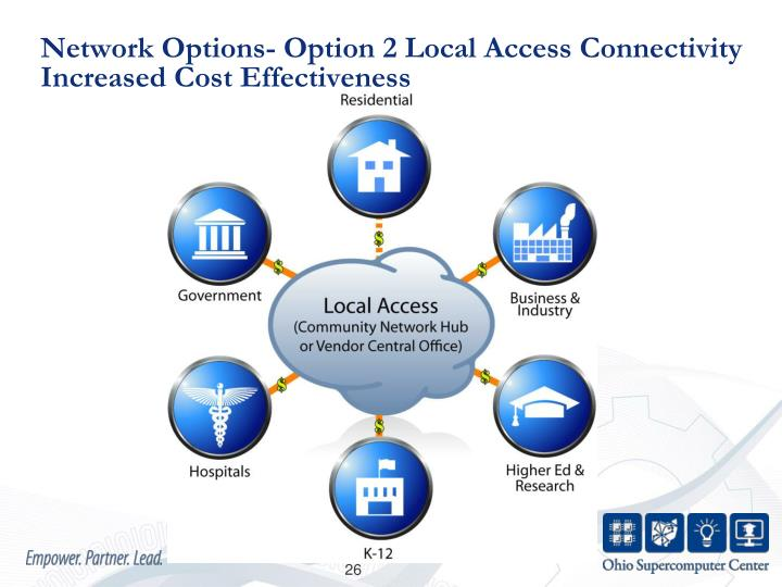 Network Options- Option 2 Local Access Connectivity