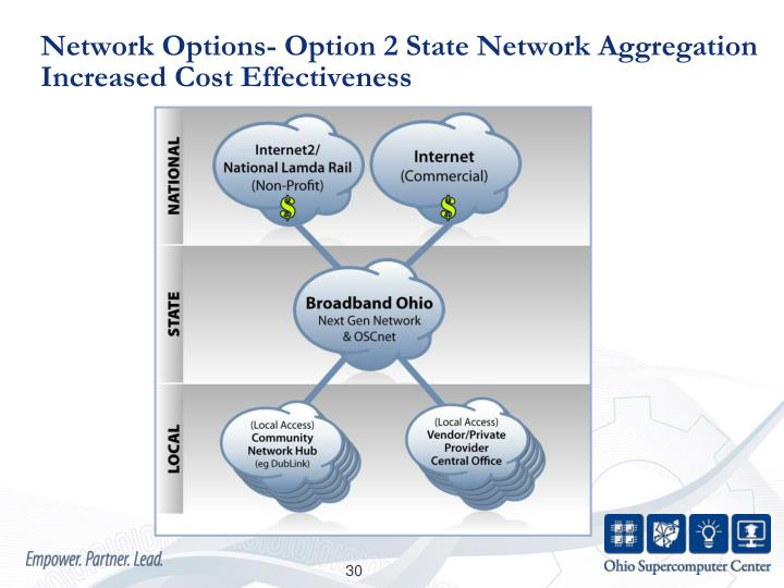 Network Options- Option 2 State Network Aggregation                        Increased Cost Effectiveness