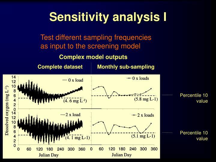 Sensitivity analysis I