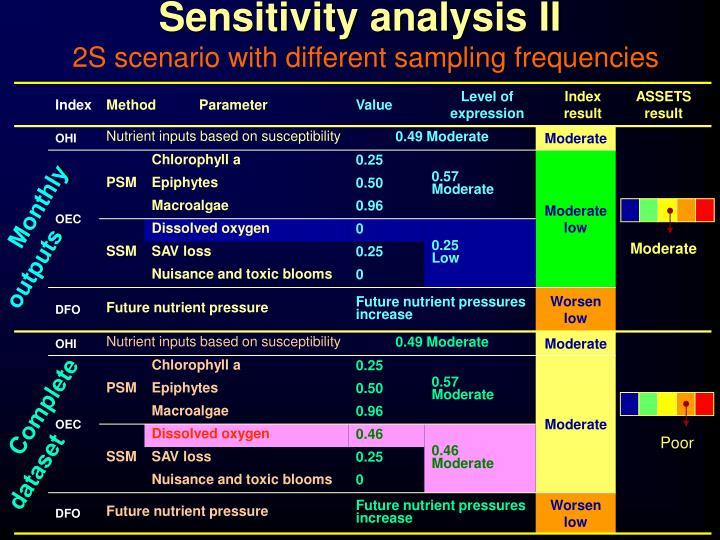 Sensitivity analysis II