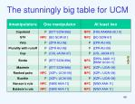 the stunningly big table for ucm