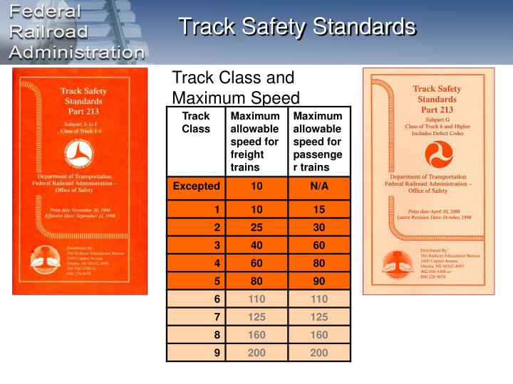 Track Safety Standards
