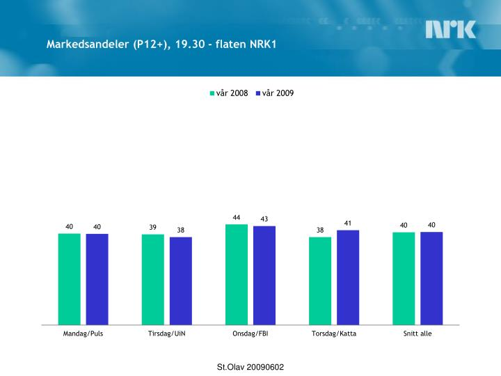 Markedsandeler (P12+), 19.30 - flaten NRK1