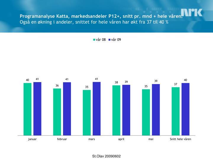Programanalyse Katta, markedsandeler P12+, snitt pr. mnd + hele våren