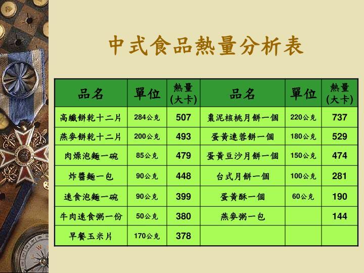 中式食品熱量分析表