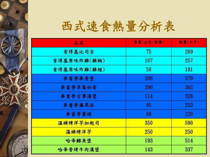 西式速食熱量分析表