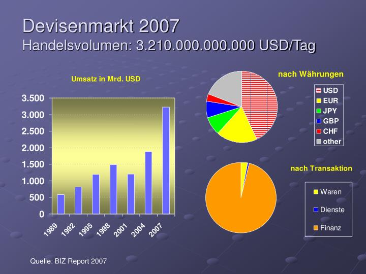 Devisenmarkt 2007