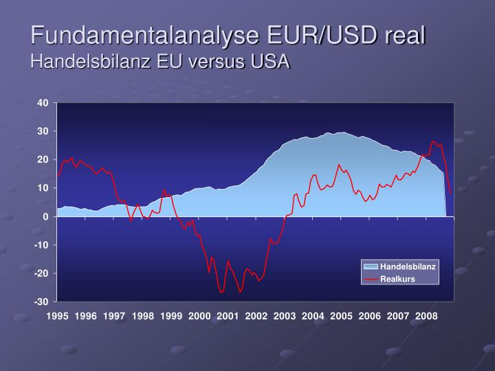 Fundamentalanalyse EUR/USD real