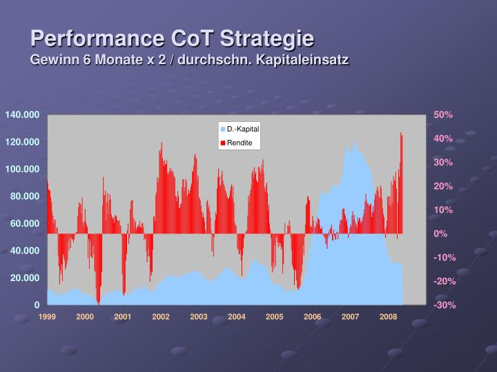 Performance CoT Strategie