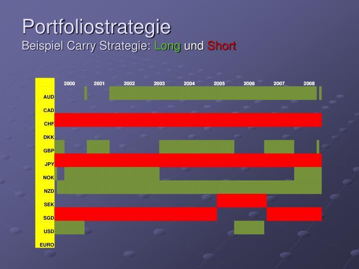 Portfoliostrategie