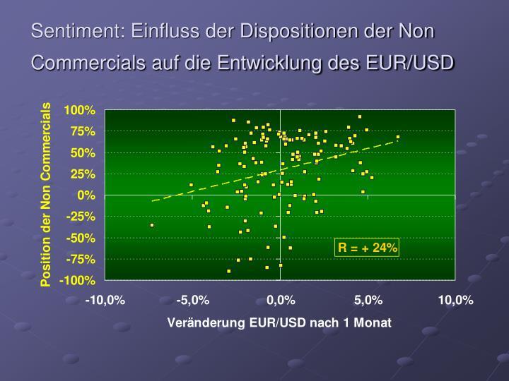 Sentiment: Einfluss der Dispositionen der Non Commercials auf die Entwicklung des EUR/USD