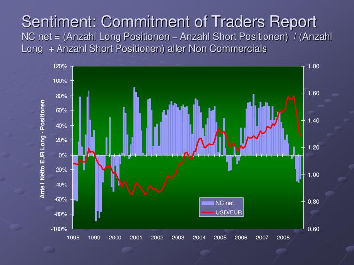 Sentiment: Commitment of Traders Report