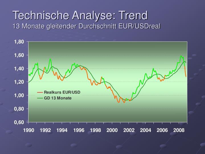 Technische Analyse: Trend