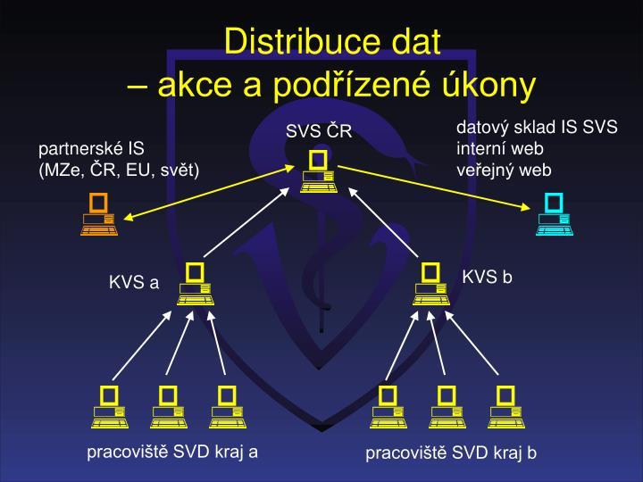 Distribuce dat