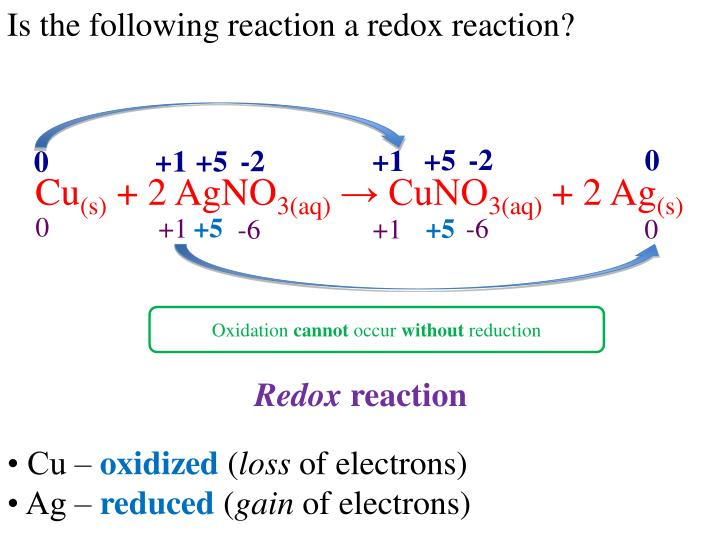 Is the following reaction a redox reaction?