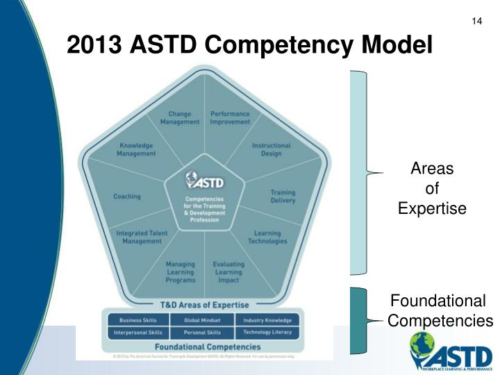 ASTD Competencies for the Training and Development Profession