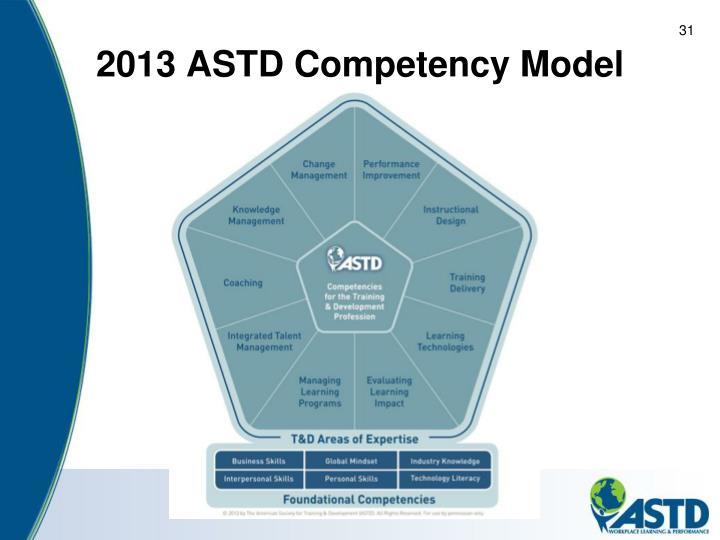 2013 ASTD Competency Model