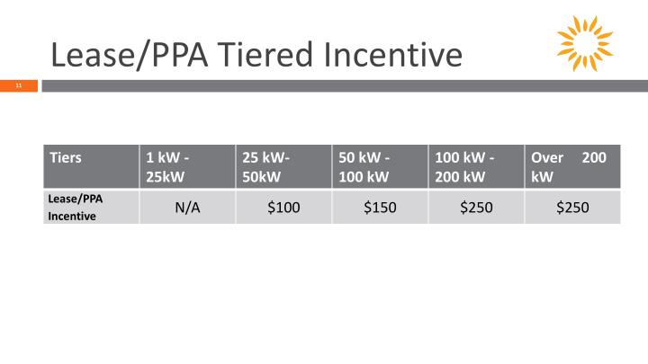 Lease/PPA Tiered Incentive