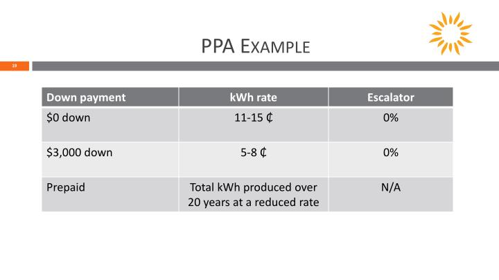 PPA Example