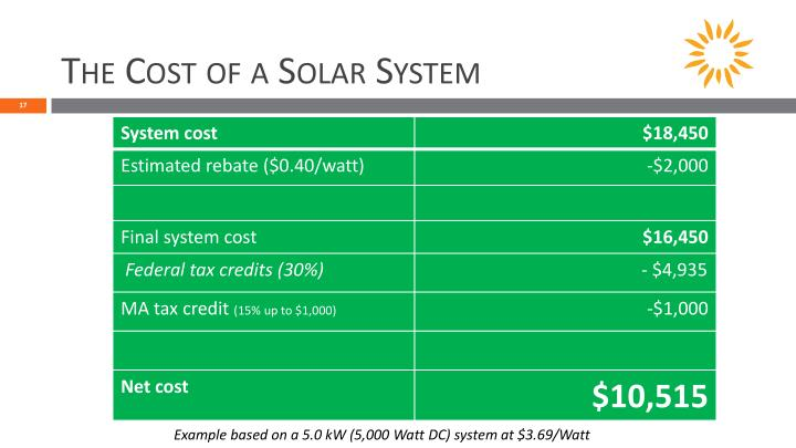 The Cost of a Solar System
