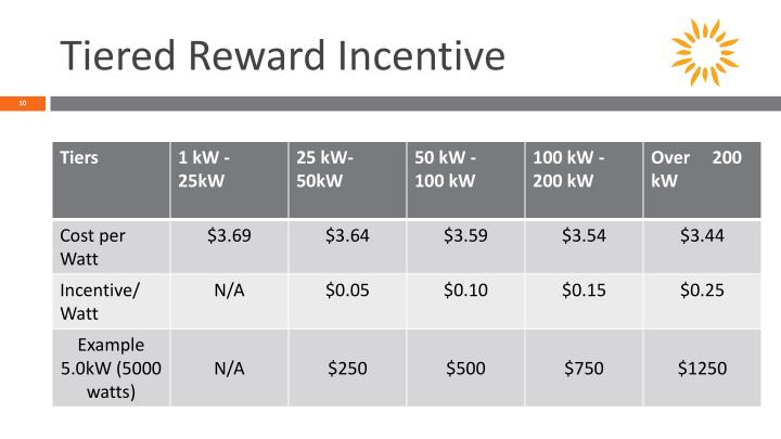 Tiered Reward Incentive
