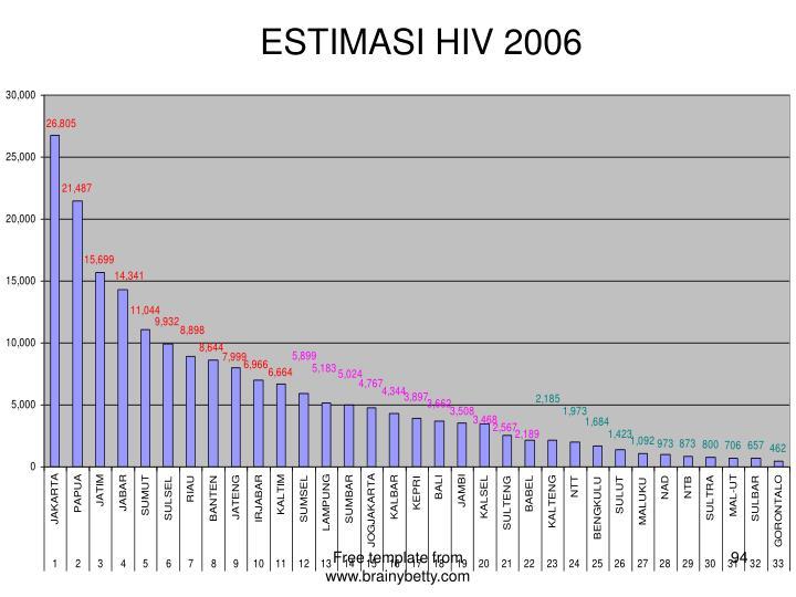ESTIMASI HIV 2006