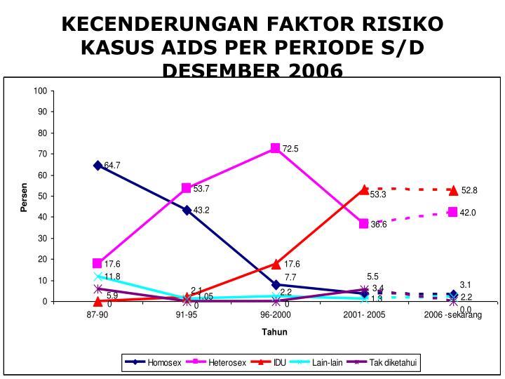 KECENDERUNGAN FAKTOR RISIKO KASUS AIDS PER PERIODE S/D DESEMBER 2006